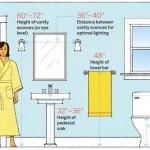 เรื่องบ้านน่ารู้ ระดับความสูงที่เหมาะสมตามห้องต่างๆ ในบ้าน