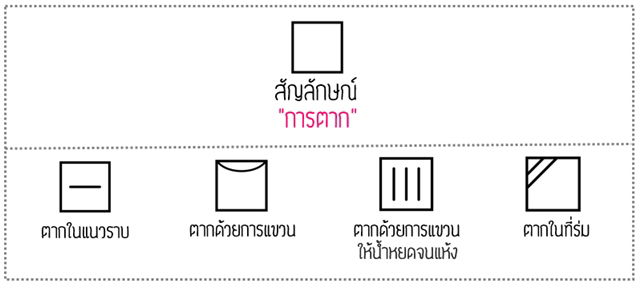 laundry-symbols-thai-definition (5)